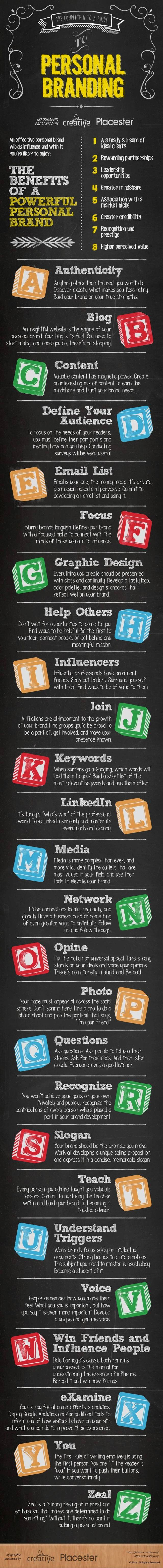 Personal branding A-to-z
