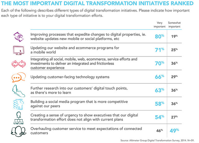 digital transformation 1